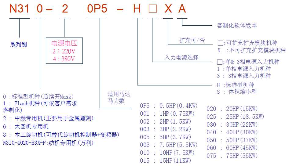 台达变频器 安川变频器 电机 东元电机 伺服行星减速机 万鑫齿轮减速